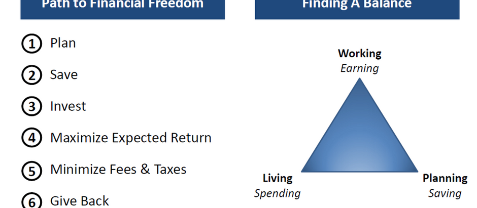 A Financial Plan is Not Just a Document