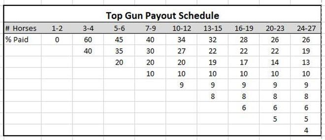 Top Gun Payout Schedule.JPG