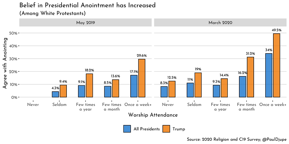 Source: 2020 Religion and C19 Survey