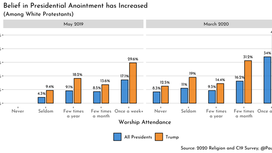 Belief That Trump Was 'Anointed By God' To Be President Has Risen Sharply Among Some Christi