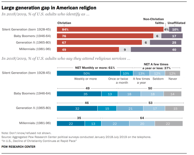 Pew Research Center has found dramatic differences between religiosity among older adults and younger generations. Source: Pew Research Center