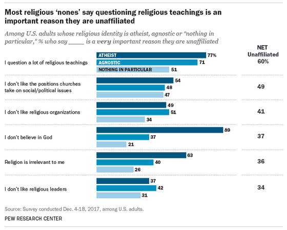 New Survey Looks At Why Americans Are Leaving Religion