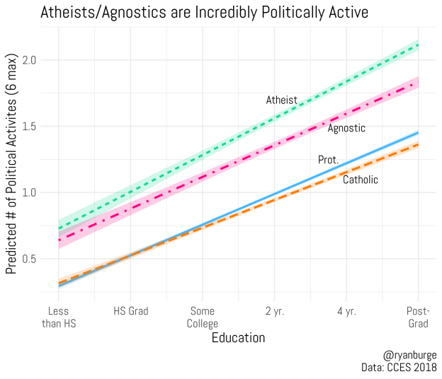 While Burge found all groups increased political activity with higher education, atheists showed the strongest growth. (@ryanburge/CCES 2018)