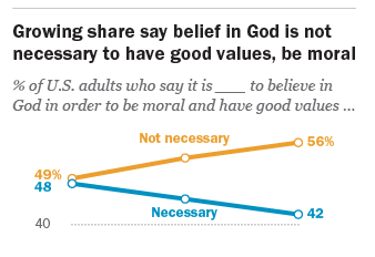 More Americans Think You Can Be Good Without A Belief In God Than Ever Before