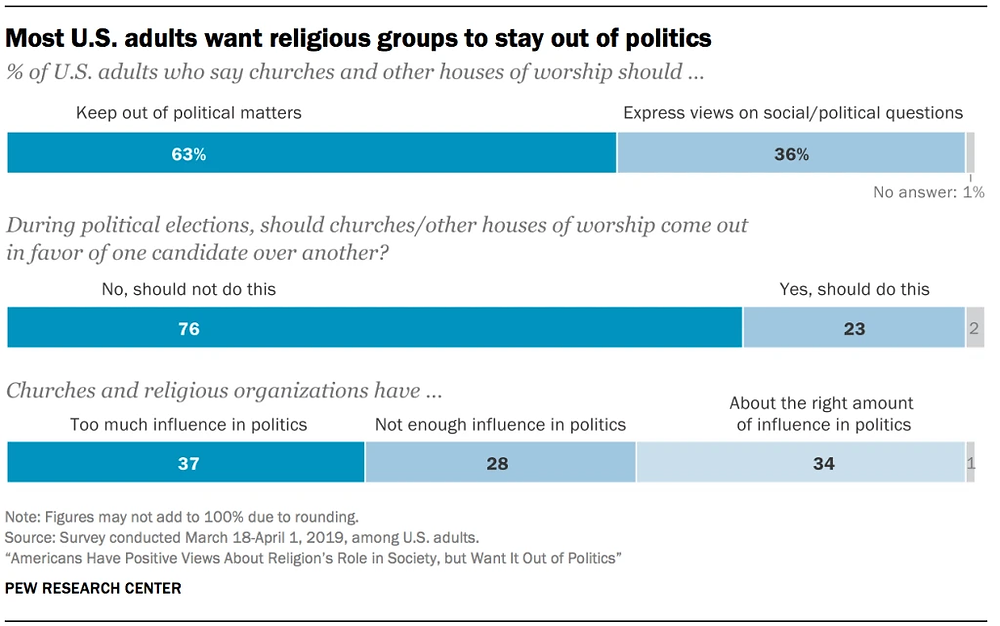 Results from the Pew Research Center survey. (Source: Pew Research Center)