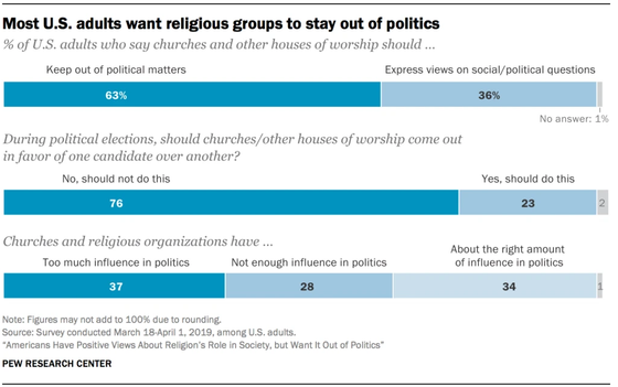 Survey Finds Majority Of American Adults Want Religion Out Of Politics