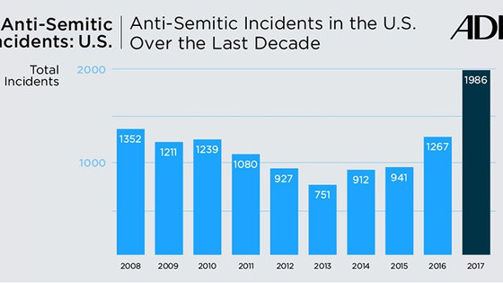Number Of Anti-Semitic Incidents In US Grew 57 Percent According to Report