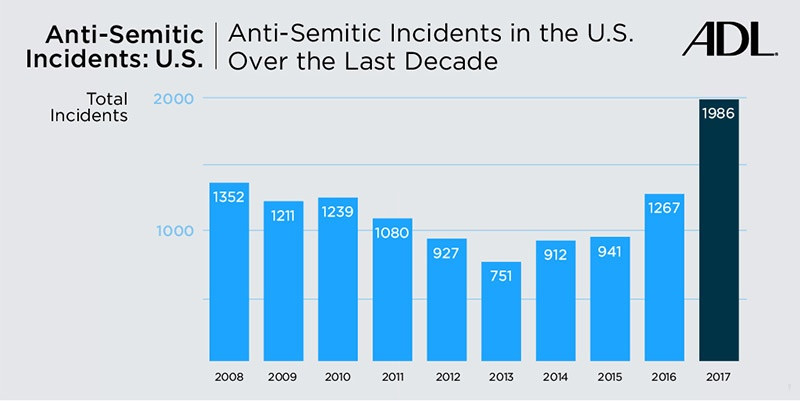From the ADL's report...