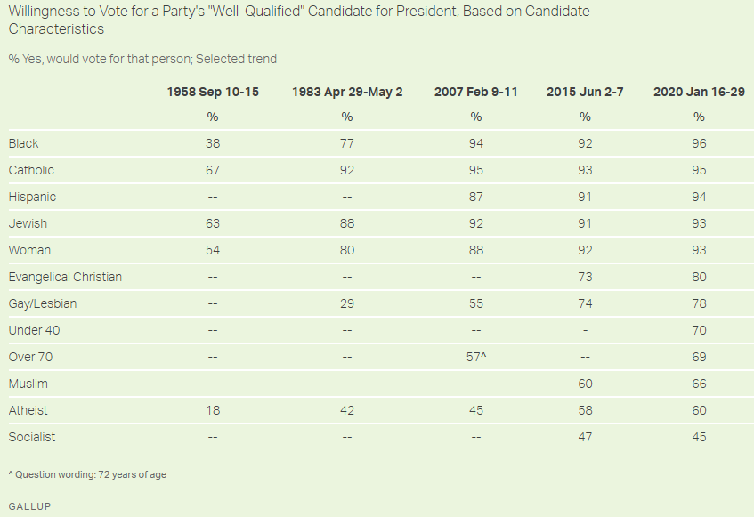 A summary of respondents' willingness to vote for a candidate with these qualities. (Source: Gallup)
