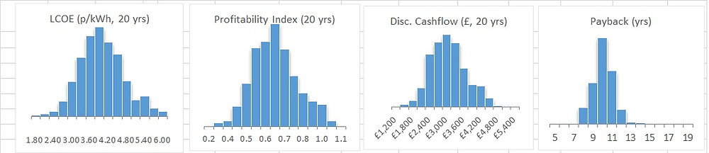Key economic outputs from stochastic Monte-Carlo simulator for rooftop solar project