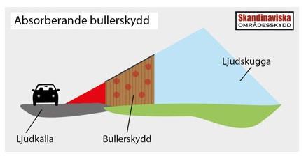 Bullerskydd - så dämpas bullret mest effektivt