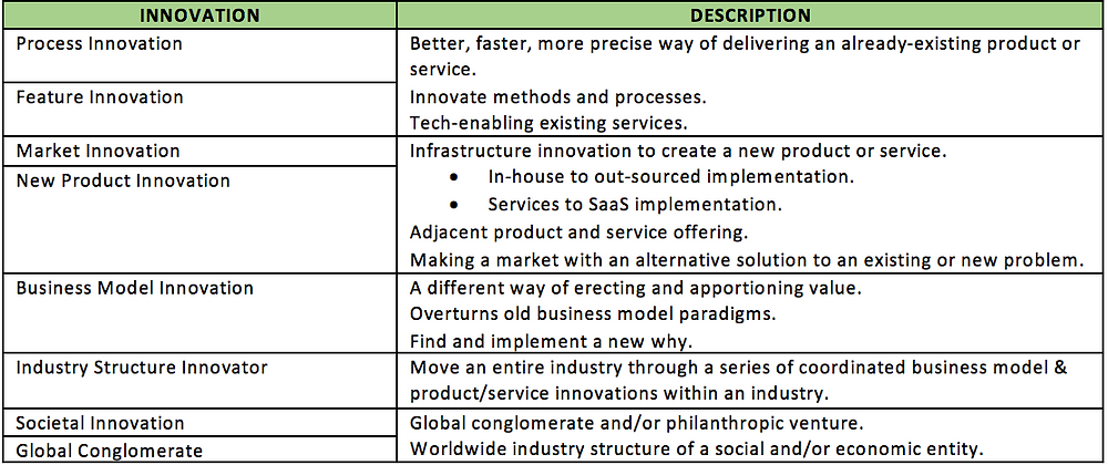 Innovation Types