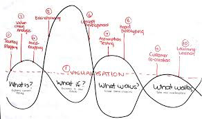 design thinking deep work deep mind exercise concentration