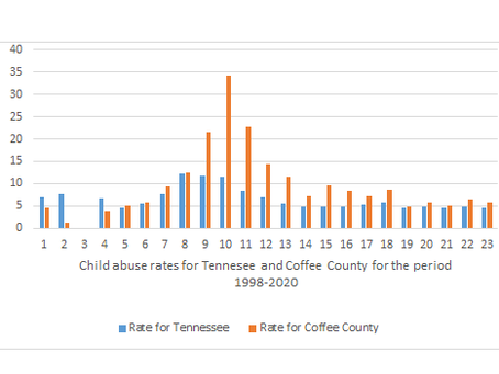 Coffee County sees more cases of child abuse compared to other counties in Tennessee