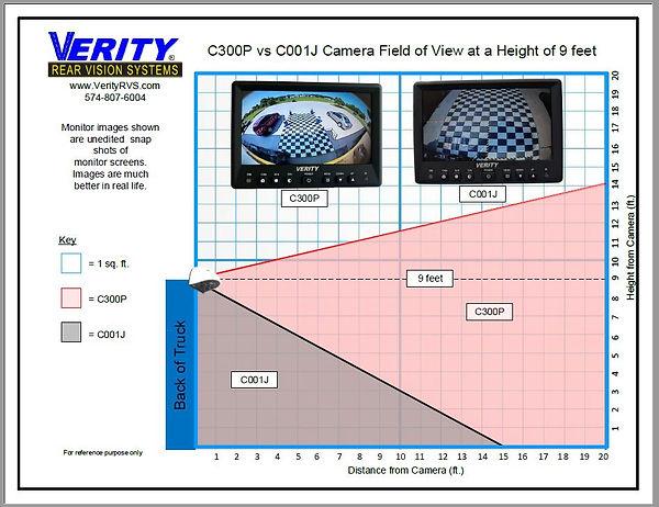 C300P vs C001J Camera Vertical Field of