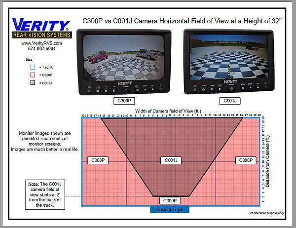 C300P vs C001J Camera Horizontal Field o