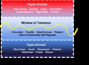 Graphic illustrating the Window of Tolerance