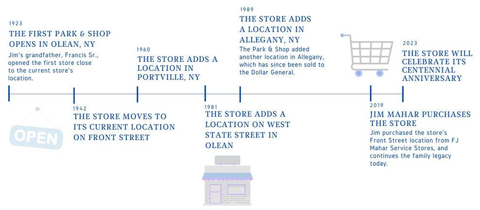 Park & Shop timeline_edited.jpg