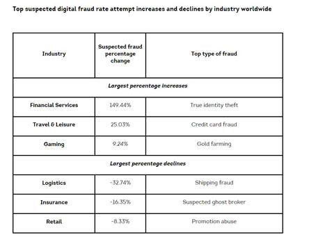 Fraud Attempts Rise Sharply as Digital Transactions Increase