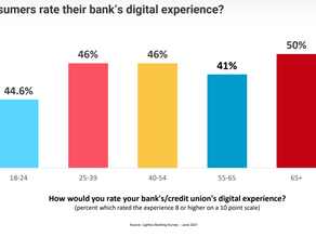 Consumers Not Retreating from Digital Experiences in the New Normal