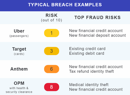 Are Fraudsters Using Breached Data to Scam Members?