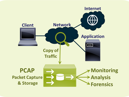 PCAP-ing Cybersecurity Threats in Financial Services