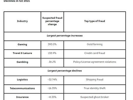 TransUnion Studies: Fraudsters Focused on  Travelers, Gaming; and COVID-19 Schemes