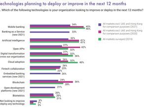 Finastra Survey: FIs Increasing Tech Spending, Banking-as-a-Service Use