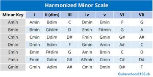 gitarrenunterricht zürich harmonized minor chords