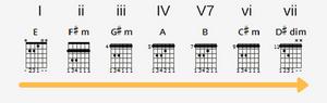 gitarrenunterricht zürich harmonized chords