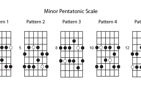 Learning Pentatonic Scales for Guitar