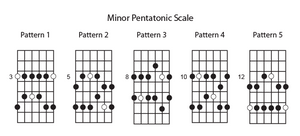 Gitarren lernen Pentatonic Scale