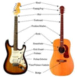 Gitarrenunterricht Zürich Buchen