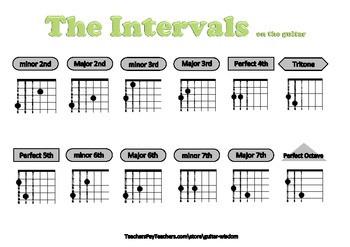 Intervals on guitar fretboard