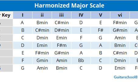 Harmonizing the major scale on guitar