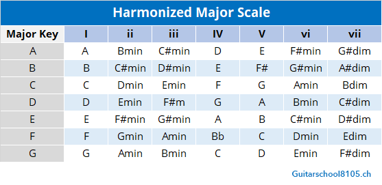 gitarrenunterricht zürich harmonized major chords