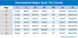 gitarrenunterricht zürich harmonized major7th chords