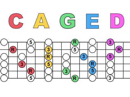 CAGED System. The map to learning the fretboard