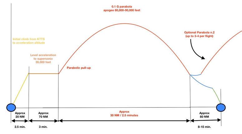 Parabola Profile.jpg