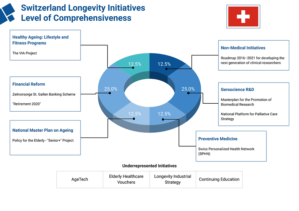 Longevity Swiss Foundation  (6).png