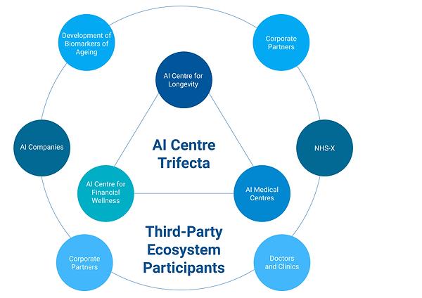 AI Longevity Centre.png
