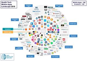 Health Tech Mobile Apps Landscape 2018 M