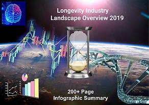 New Infographic Summary Longevity Indust