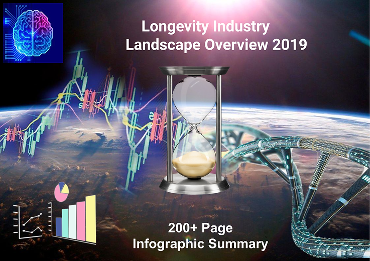 New Infographic Summary Longevity Indust