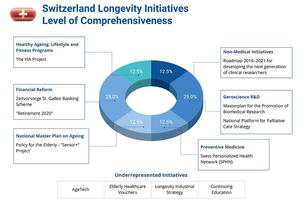 Longevity Swiss Foundation (10).png