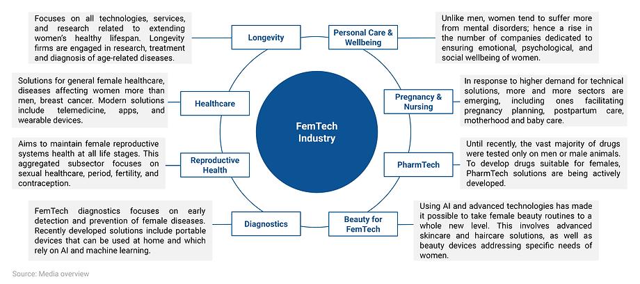 FemTech Sectors.png