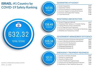 Israel Profile 12th April.png