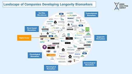1. Landscape of Companies Developing Lon