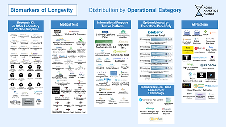6. Distribution by Operational Category.