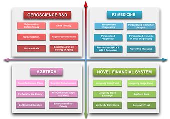 Longevity Industry Classification Framework
